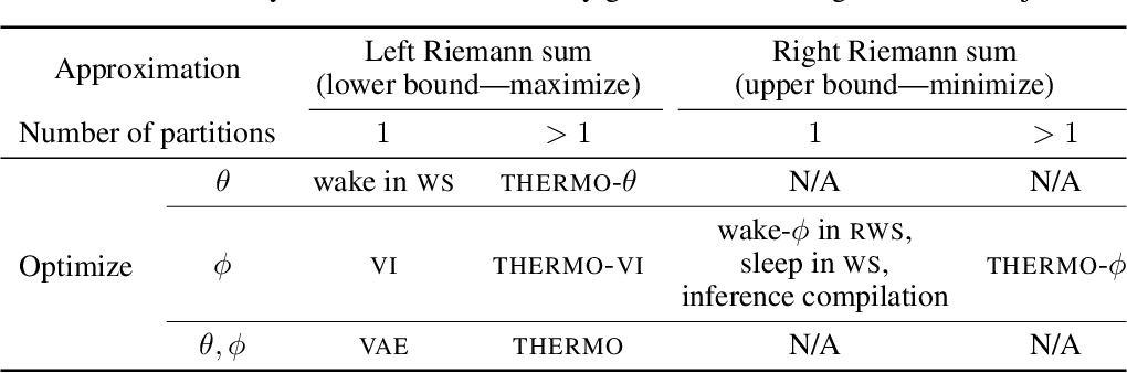 Figure 2 for The Thermodynamic Variational Objective