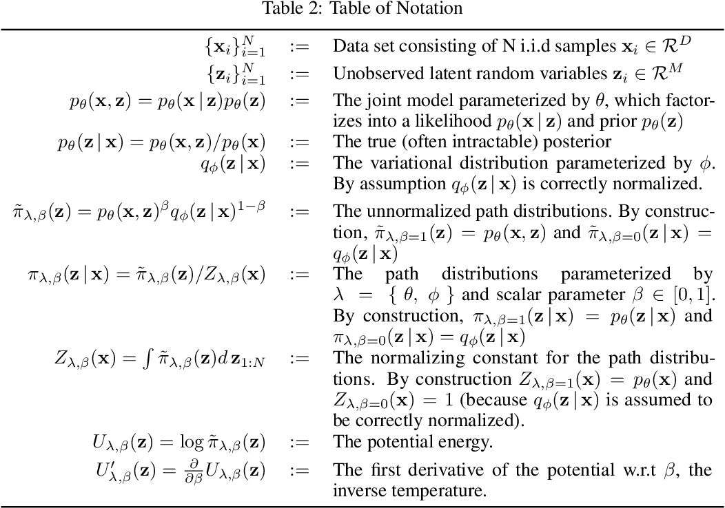 Figure 4 for The Thermodynamic Variational Objective