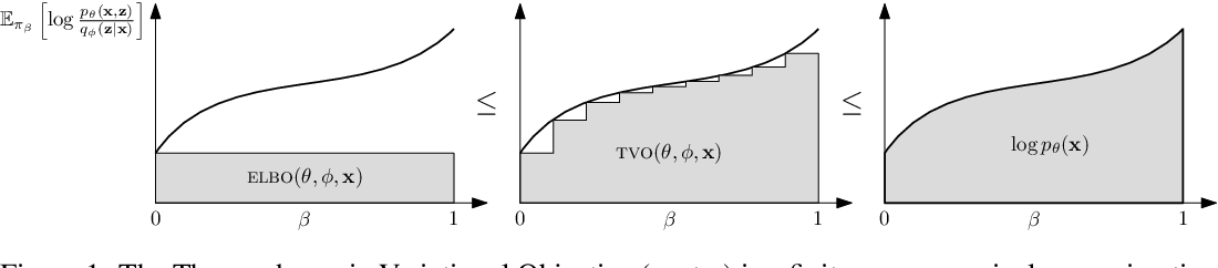 Figure 1 for The Thermodynamic Variational Objective