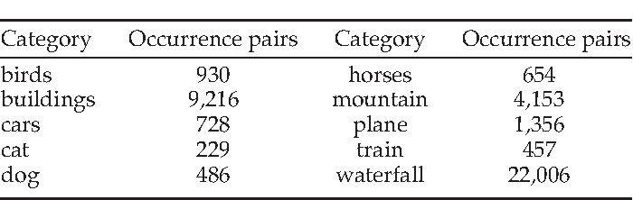 Figure 2 for Joint Intermodal and Intramodal Label Transfers for Extremely Rare or Unseen Classes