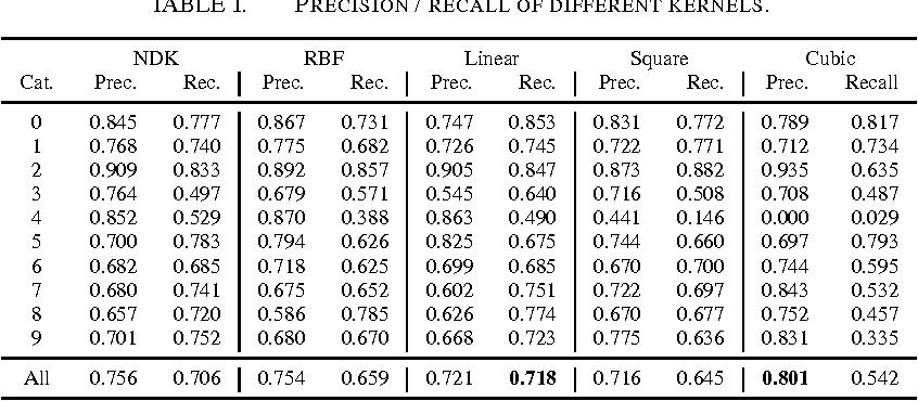 Figure 2 for Complex Decomposition of the Negative Distance kernel