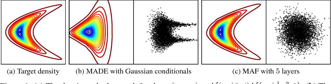 Figure 1 for Masked Autoregressive Flow for Density Estimation