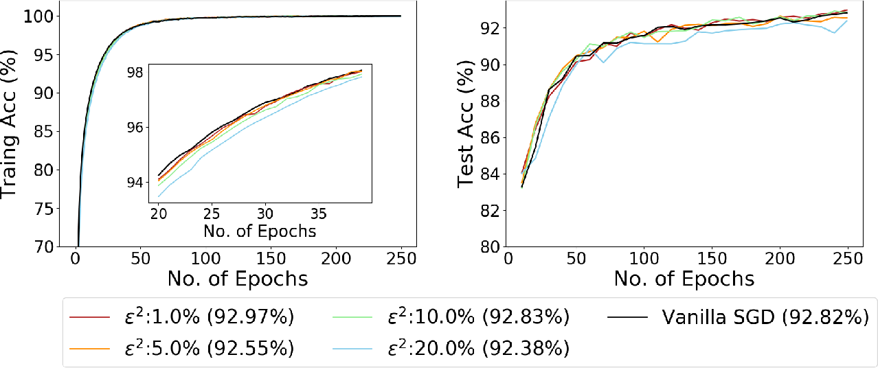 Figure 2 for Noisy Truncated SGD: Optimization and Generalization