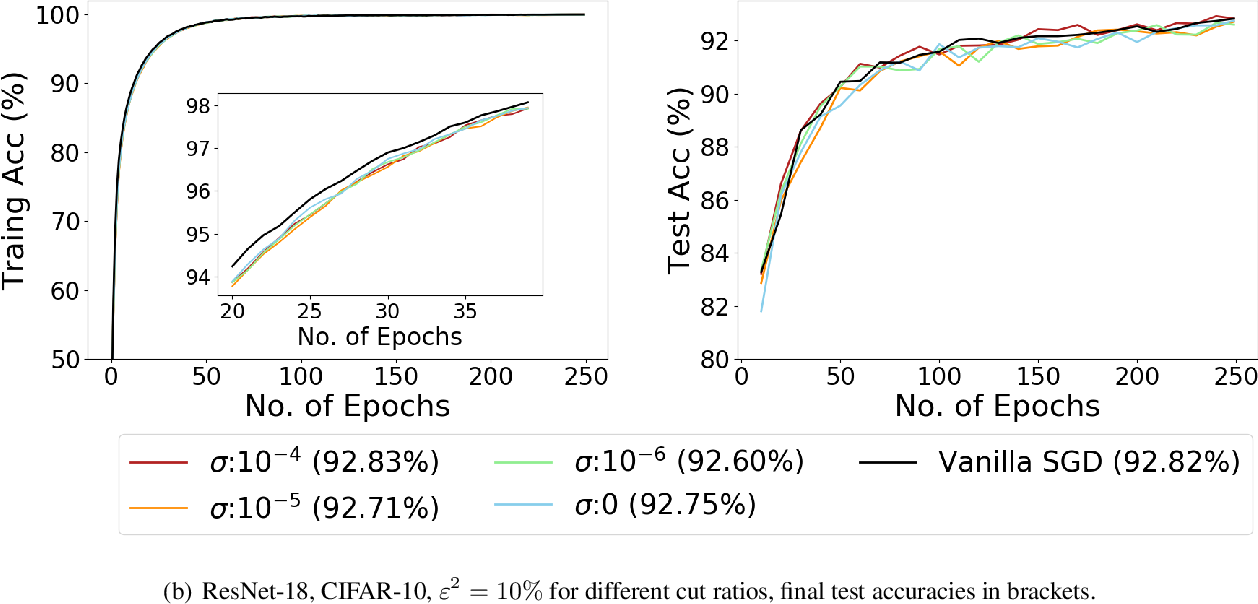 Figure 3 for Noisy Truncated SGD: Optimization and Generalization