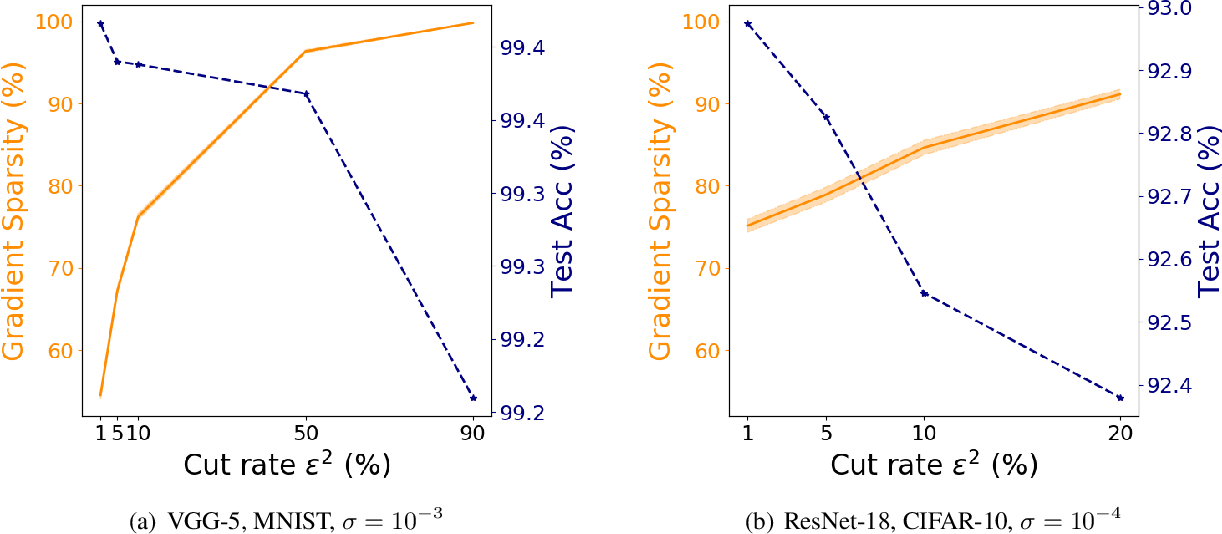 Figure 4 for Noisy Truncated SGD: Optimization and Generalization