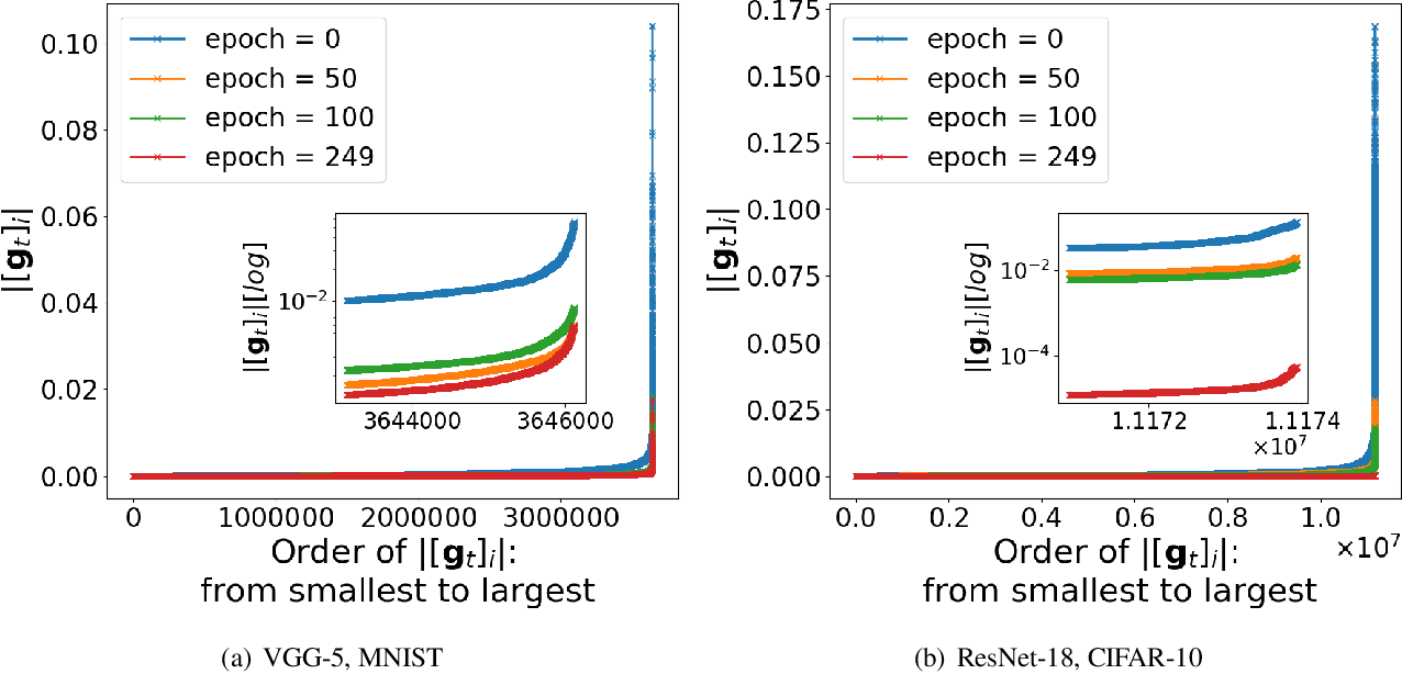 Figure 1 for Noisy Truncated SGD: Optimization and Generalization