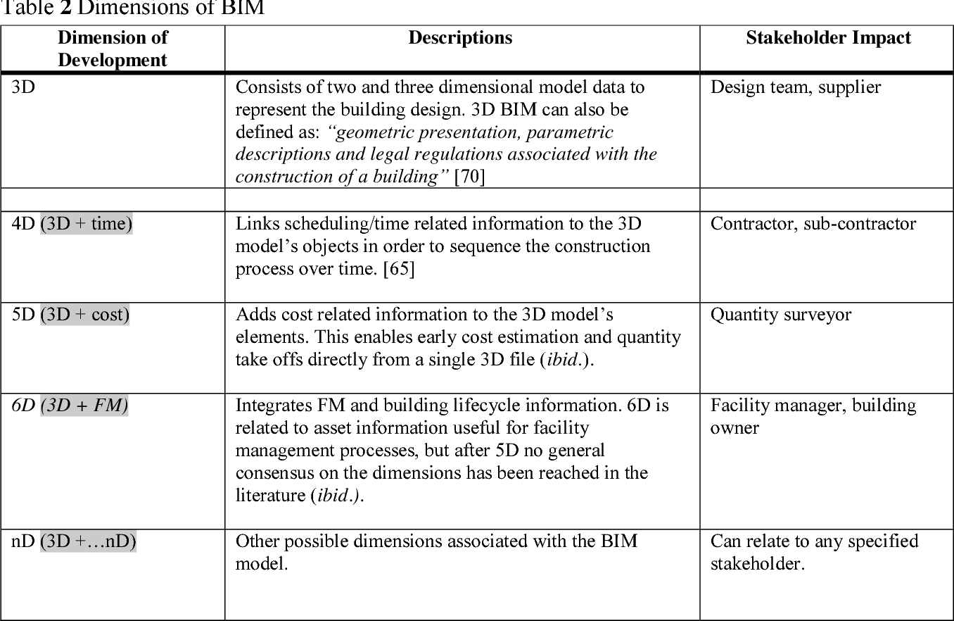 PDF] The Building Information Modelling Trajectory in Facilities