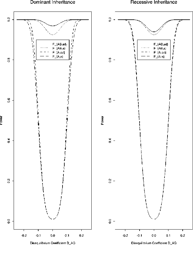 Figure 1 Power of test statistics FAB,ad, FAB,a, FA,ad, and FA,a against disequilibrium coefficient DAQ at 0.01 significant level, when q1=PA=PB=0.50, DAB=0.0, DQB=0.15, h 2=0.25, n=100, m=30, k=20, pA=pB= A= B=0.5, lAB=5 cM, lAQ=lQB=2.5 cM,