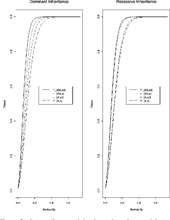 Figure 2 Power of test statistics FAB,ad, FAB,a, FA,ad, and FA,a against heritability h2 at 0.01 significant level, when q1=PA=PB= 0.50, DAB=0.10, DAQ=DQB=0.15, n=100, m=30, k=20, pA=pB=