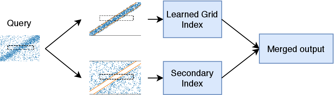 Figure 1 for Leveraging Soft Functional Dependencies for Indexing Multi-dimensional Data