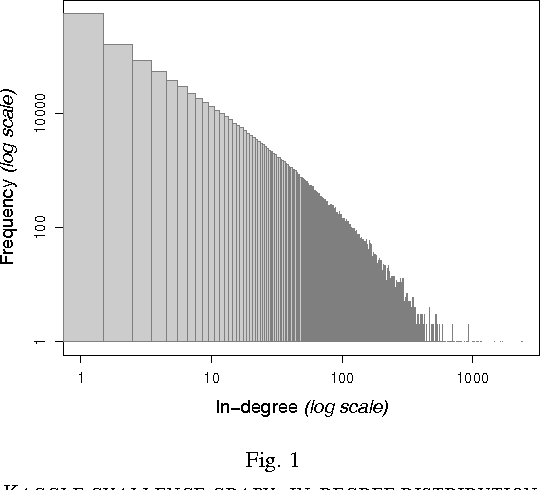 Figure 1 for Link Prediction by De-anonymization: How We Won the Kaggle Social Network Challenge