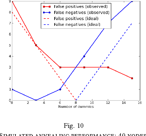 Figure 2 for Link Prediction by De-anonymization: How We Won the Kaggle Social Network Challenge