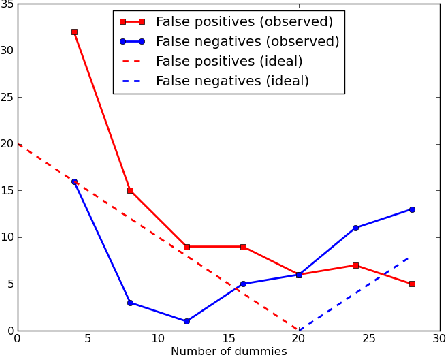 Figure 3 for Link Prediction by De-anonymization: How We Won the Kaggle Social Network Challenge