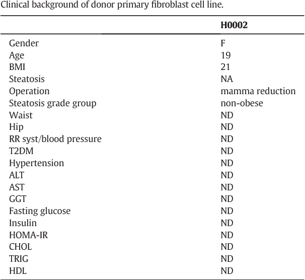 Table 1 Clinical background of donor primary fibroblast cell line.