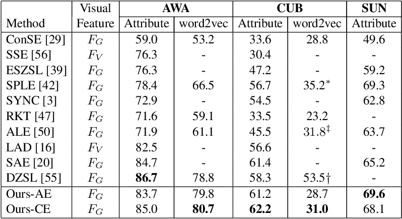 Figure 4 for Generative Model-driven Structure Aligning Discriminative Embeddings for Transductive Zero-shot Learning