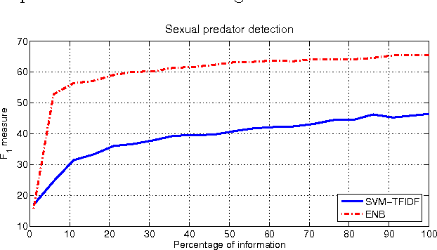 Figure 4 for Early text classification: a Naive solution