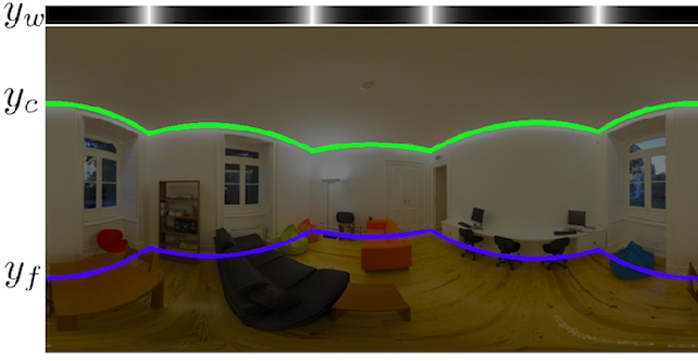 Figure 4 for HorizonNet: Learning Room Layout with 1D Representation and Pano Stretch Data Augmentation