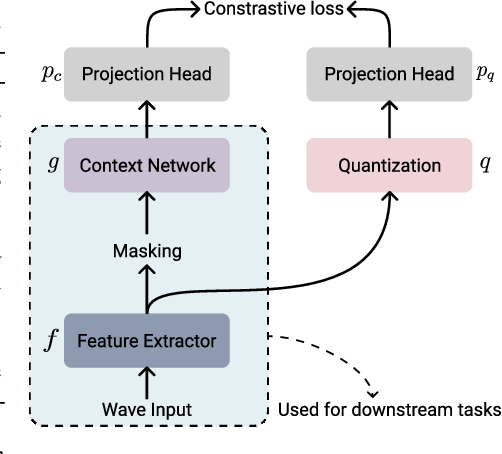 Figure 2 for Performance-Efficiency Trade-offs in Unsupervised Pre-training for Speech Recognition