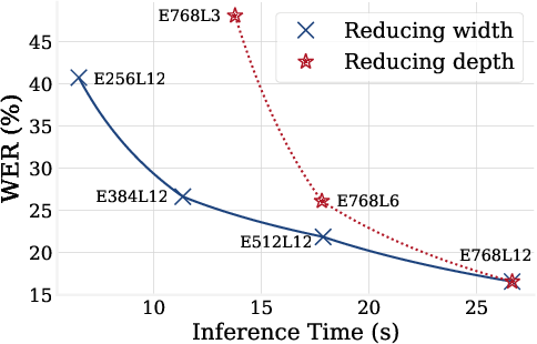 Figure 4 for Performance-Efficiency Trade-offs in Unsupervised Pre-training for Speech Recognition
