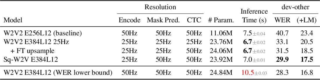Figure 1 for Performance-Efficiency Trade-offs in Unsupervised Pre-training for Speech Recognition