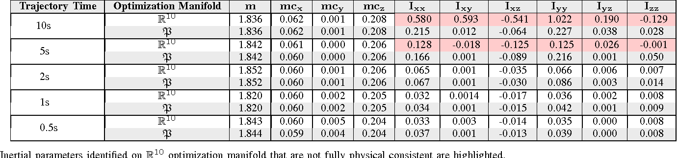 Figure 2 for Identification of Fully Physical Consistent Inertial Parameters using Optimization on Manifolds