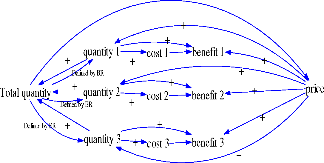 Figure 3: multi supplier market a) causal loops b) Vensim model