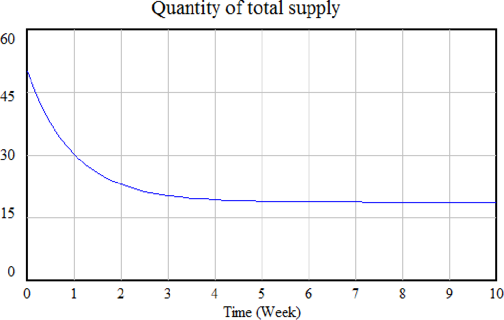Figure 4: multi supplier market simulation results: a) quantity of production of players 1,2 and 3 b) price c) total product