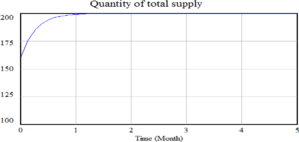 Figure 6: results for polluting suppliers with initial set 1