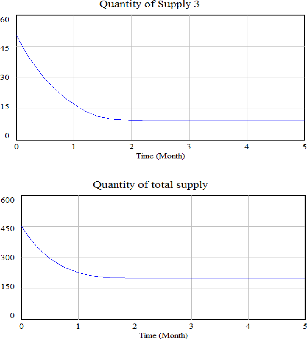 Figure 7: results for polluting suppliers with initial set 1