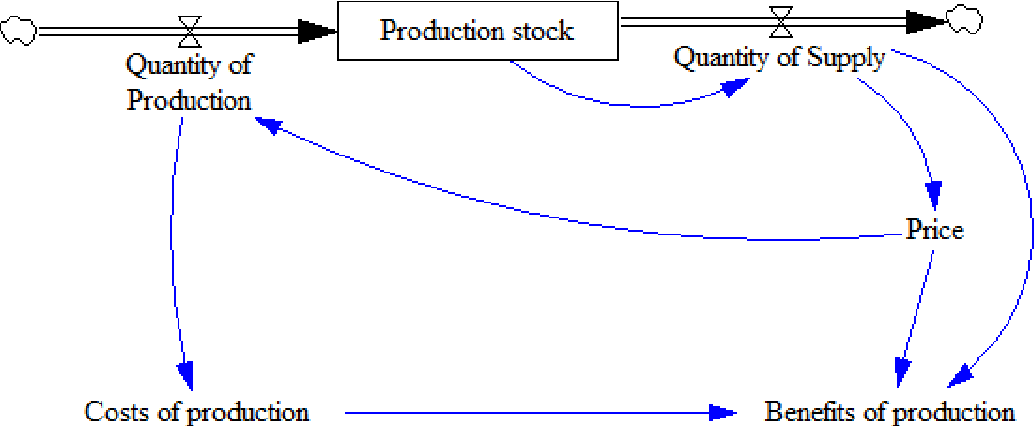 Figure 1: a) causal model for monopoly b) Vensim model for monopoly
