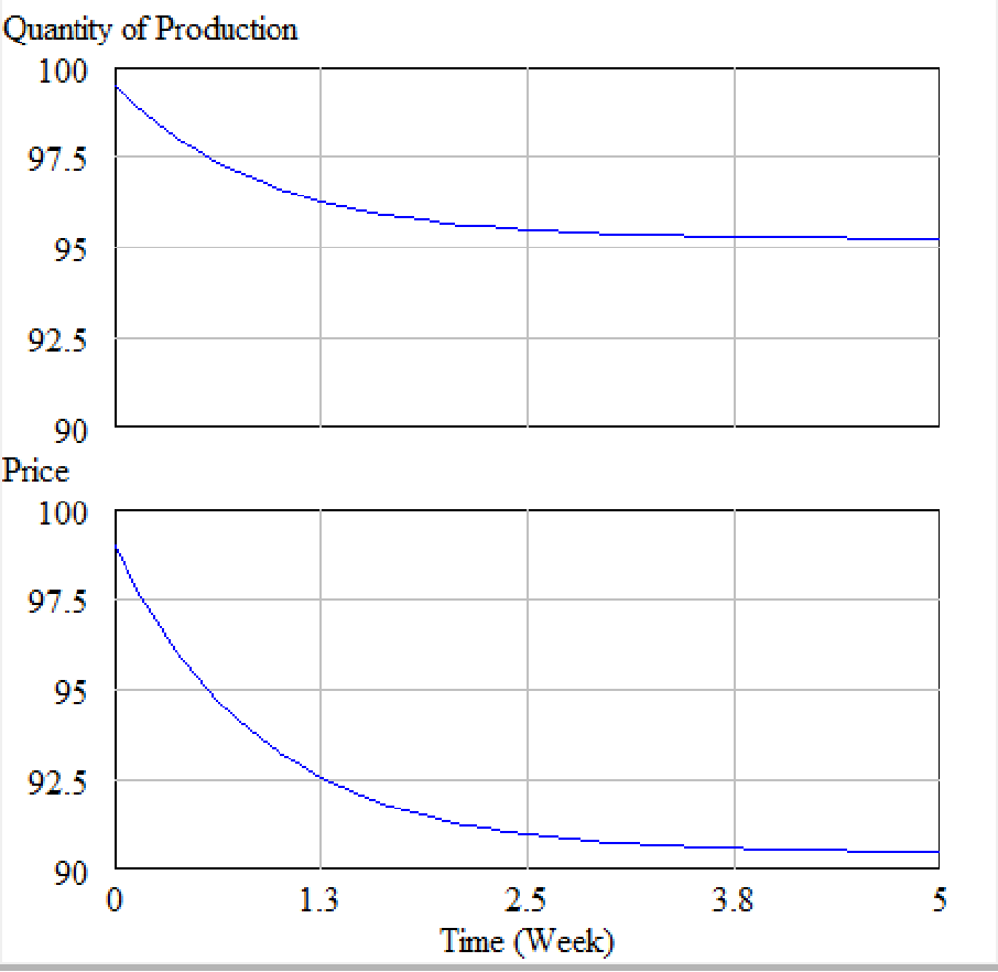Figure 2: monopoly simulation results.