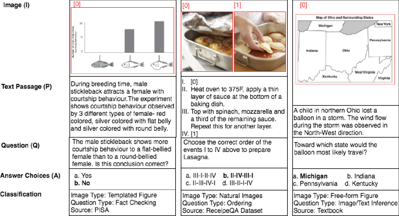 Figure 3 for Diverse Visuo-Lingustic Question Answering (DVLQA) Challenge