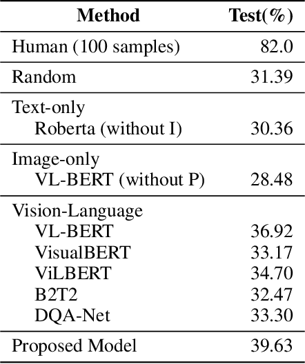 Figure 4 for Diverse Visuo-Lingustic Question Answering (DVLQA) Challenge