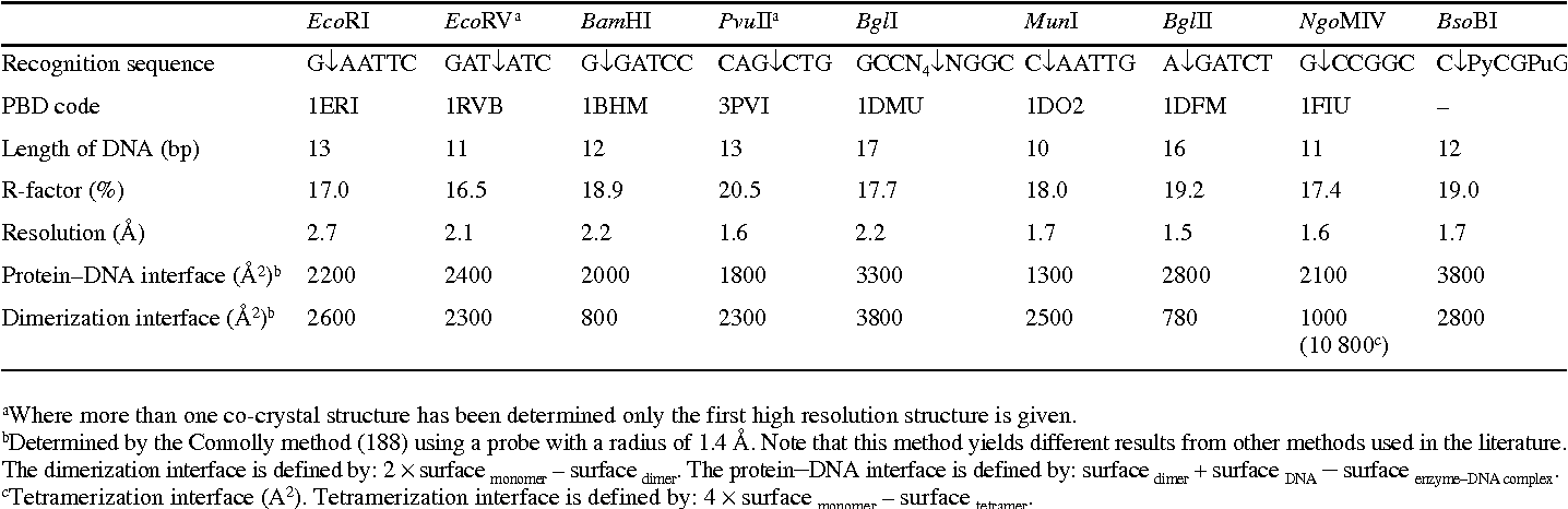 Table 2 Overview Of Co Crystal Structures Determined For Enzyme Substrate Complexes