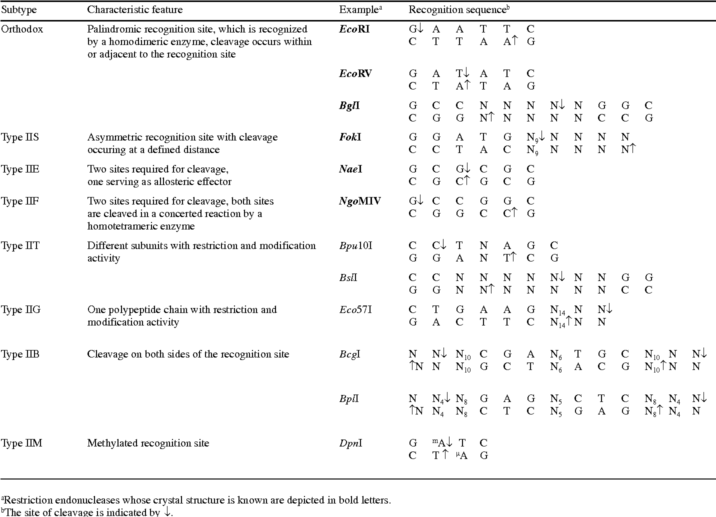 Nomenclature Of Type II Restriction Endonucleases