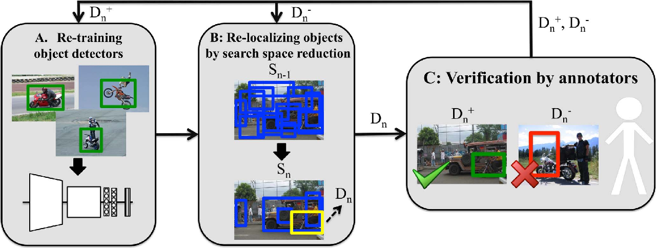 Figure 1 for We don't need no bounding-boxes: Training object class detectors using only human verification