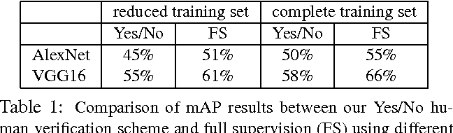 Figure 2 for We don't need no bounding-boxes: Training object class detectors using only human verification