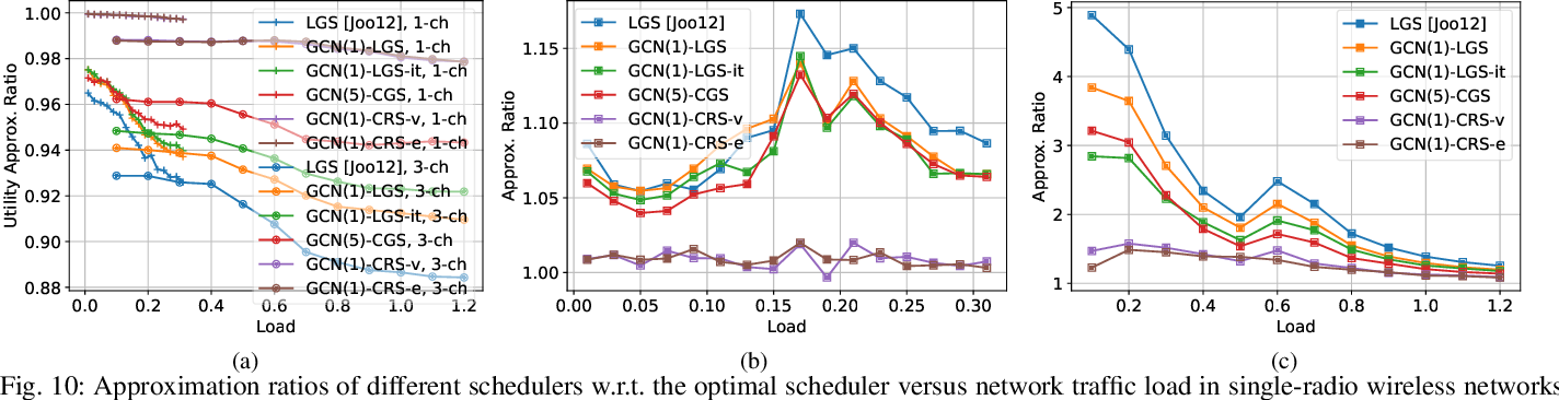 Figure 3 for Link Scheduling using Graph Neural Networks