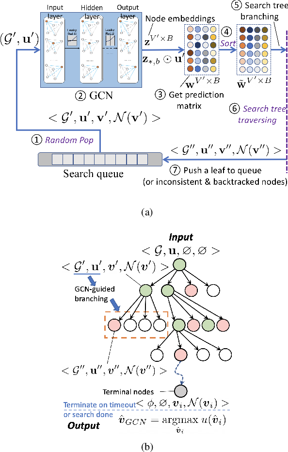 Figure 2 for Link Scheduling using Graph Neural Networks