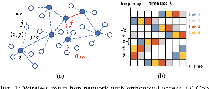 Figure 1 for Link Scheduling using Graph Neural Networks