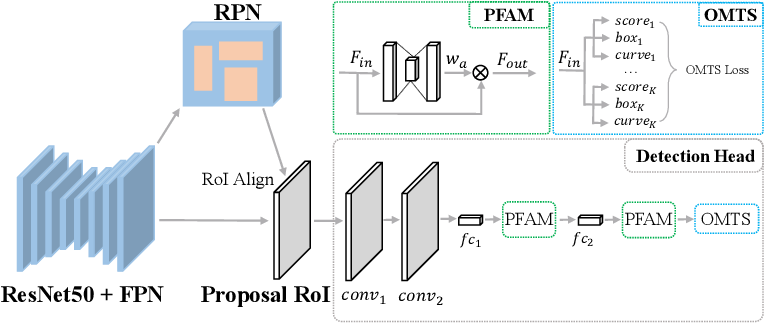 Figure 3 for Which and Where to Focus: A Simple yet Accurate Framework for Arbitrary-Shaped Nearby Text Detection in Scene Images