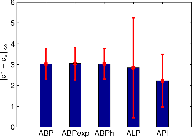 Figure 4 for Global Optimization for Value Function Approximation