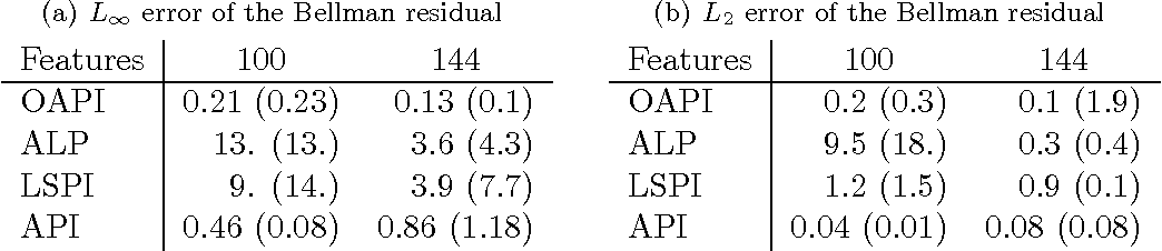Figure 2 for Global Optimization for Value Function Approximation