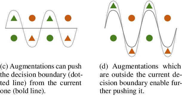 Figure 1 for Consistency Training with Virtual Adversarial Discrete Perturbation