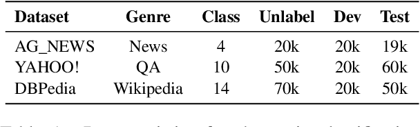 Figure 2 for Consistency Training with Virtual Adversarial Discrete Perturbation