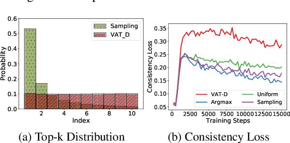 Figure 4 for Consistency Training with Virtual Adversarial Discrete Perturbation