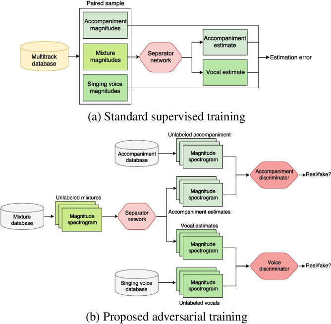 Figure 1 for Adversarial Semi-Supervised Audio Source Separation applied to Singing Voice Extraction