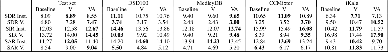 Figure 2 for Adversarial Semi-Supervised Audio Source Separation applied to Singing Voice Extraction