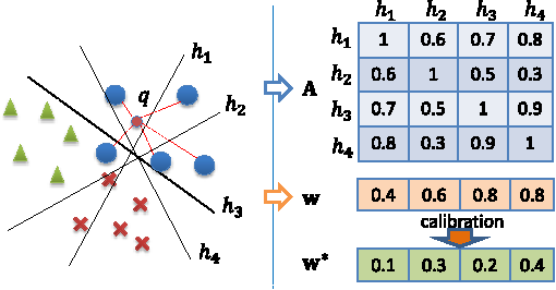Figure 1 for Query-Adaptive Hash Code Ranking for Large-Scale Multi-View Visual Search