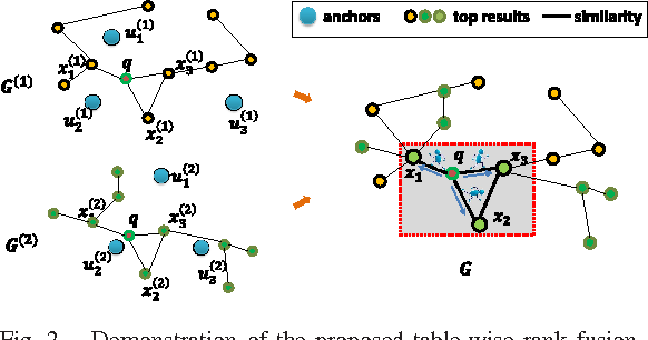 Figure 2 for Query-Adaptive Hash Code Ranking for Large-Scale Multi-View Visual Search